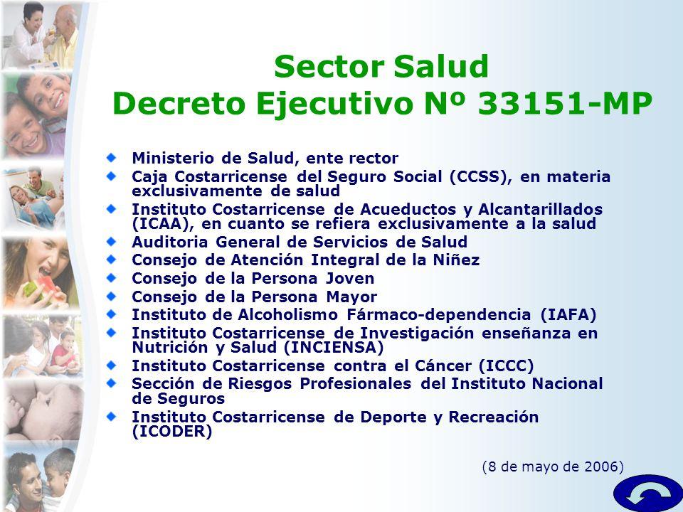 Sector Salud Decreto Ejecutivo Nº 33151-MP