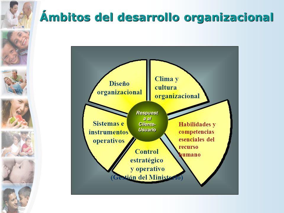 Ámbitos del desarrollo organizacional