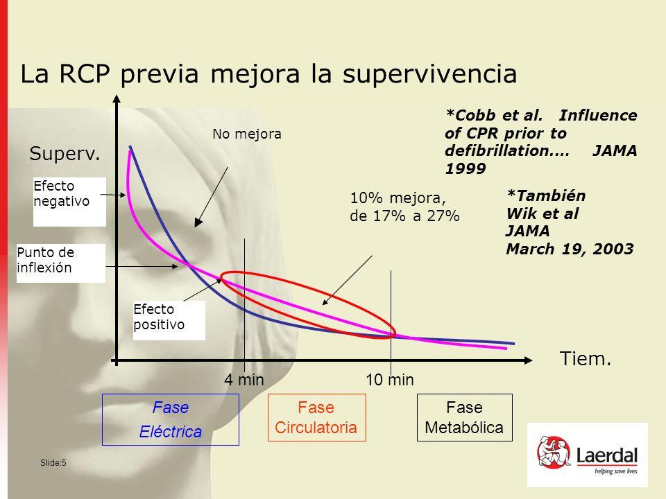 La RCP previa mejora la supervivencia