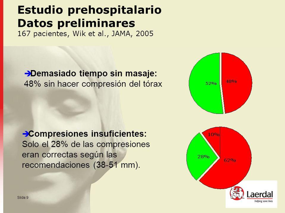 Estudio prehospitalario Datos preliminares 167 pacientes, Wik et al