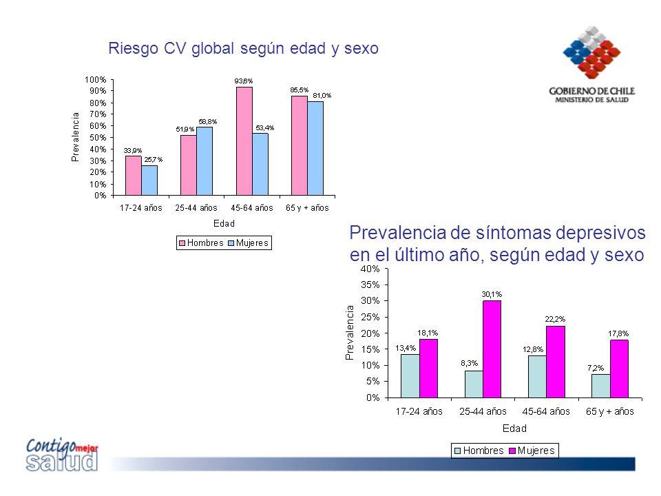 Prevalencia de síntomas depresivos en el último año, según edad y sexo