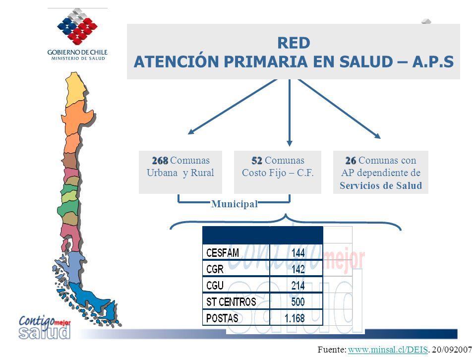 RED ATENCIÓN PRIMARIA EN SALUD – A.P.S