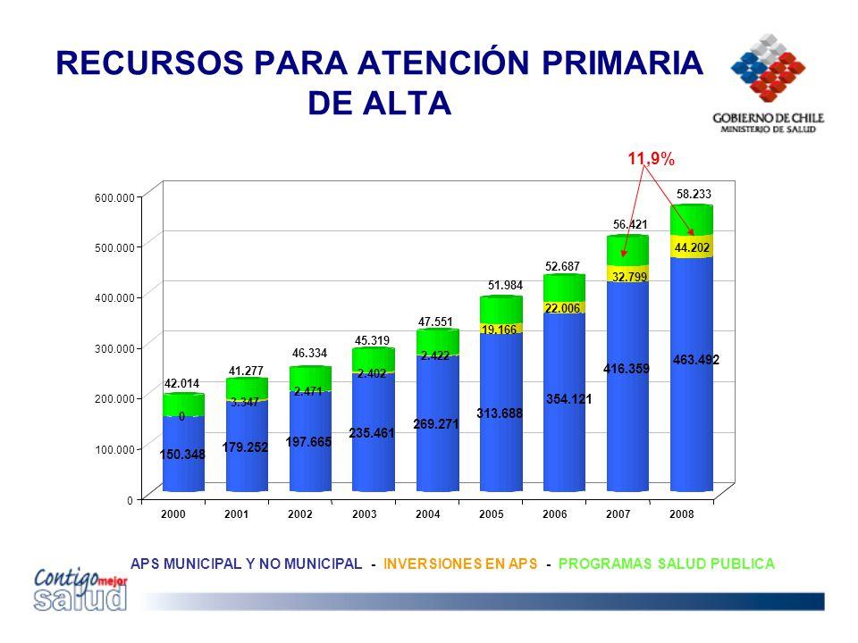 RECURSOS PARA ATENCIÓN PRIMARIA DE ALTA