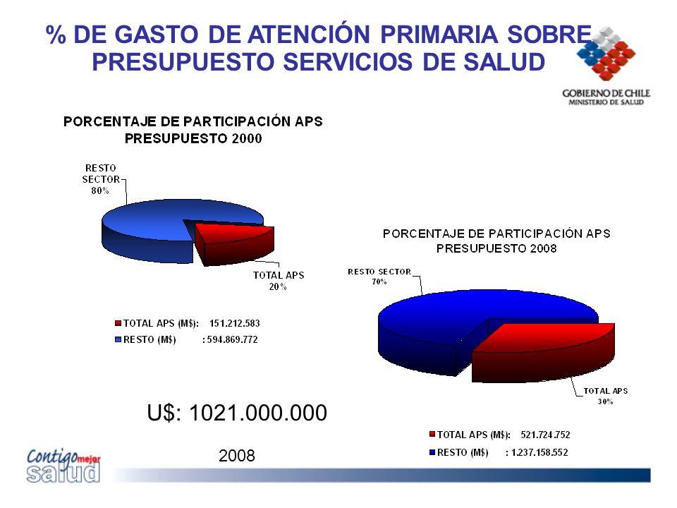 % DE GASTO DE ATENCIÓN PRIMARIA SOBRE PRESUPUESTO SERVICIOS DE SALUD