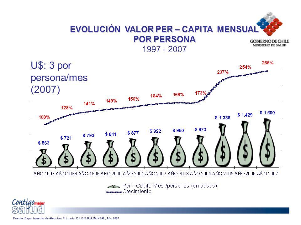 EVOLUCIÓN VALOR PER – CAPITA MENSUAL POR PERSONA 1997 - 2007