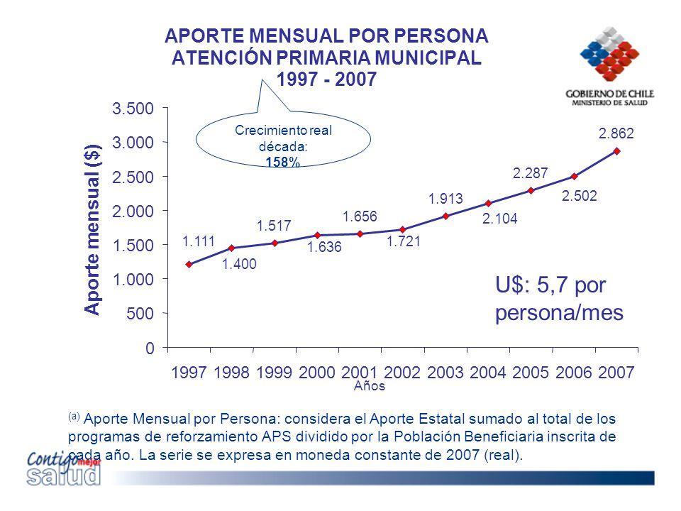 APORTE MENSUAL POR PERSONA ATENCIÓN PRIMARIA MUNICIPAL 1997 - 2007