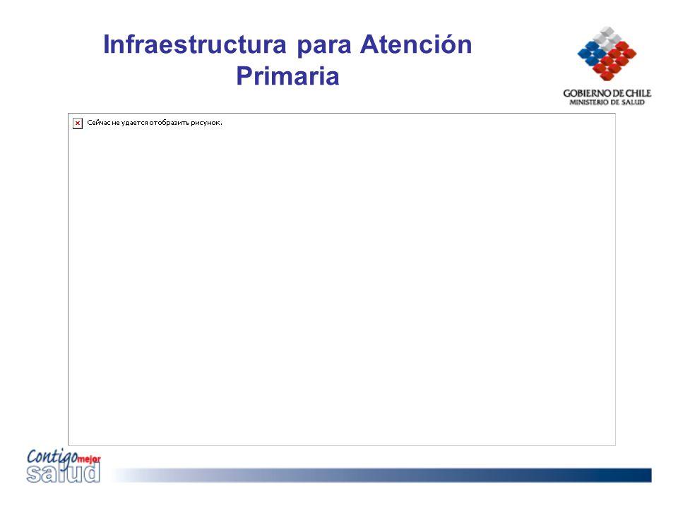 Infraestructura para Atención Primaria