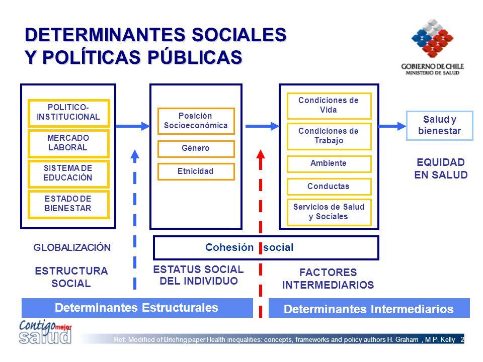 DETERMINANTES SOCIALES Y POLÍTICAS PÚBLICAS