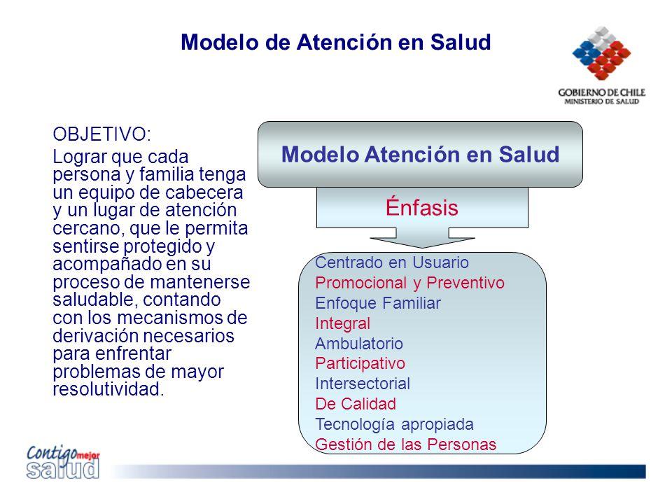 Modelo de Atención en Salud