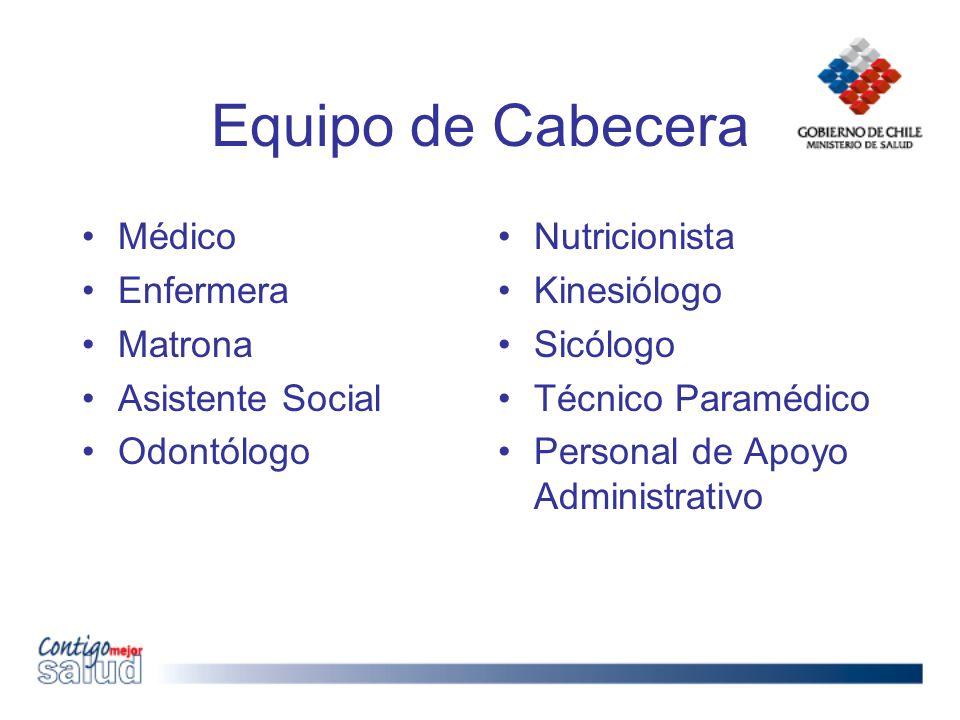 Equipo de Cabecera Médico Enfermera Matrona Asistente Social