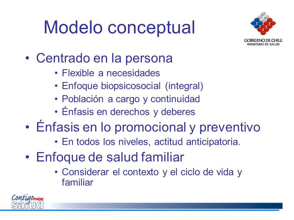 Modelo conceptual Centrado en la persona