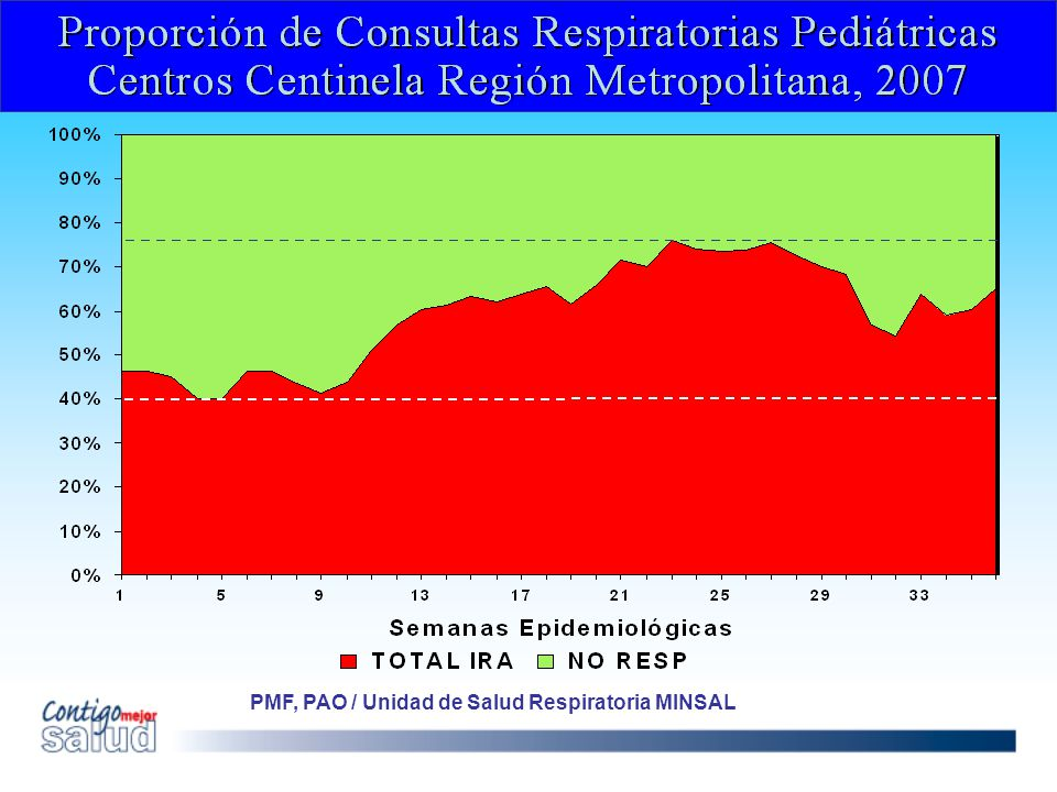 PMF, PAO / Unidad de Salud Respiratoria MINSAL