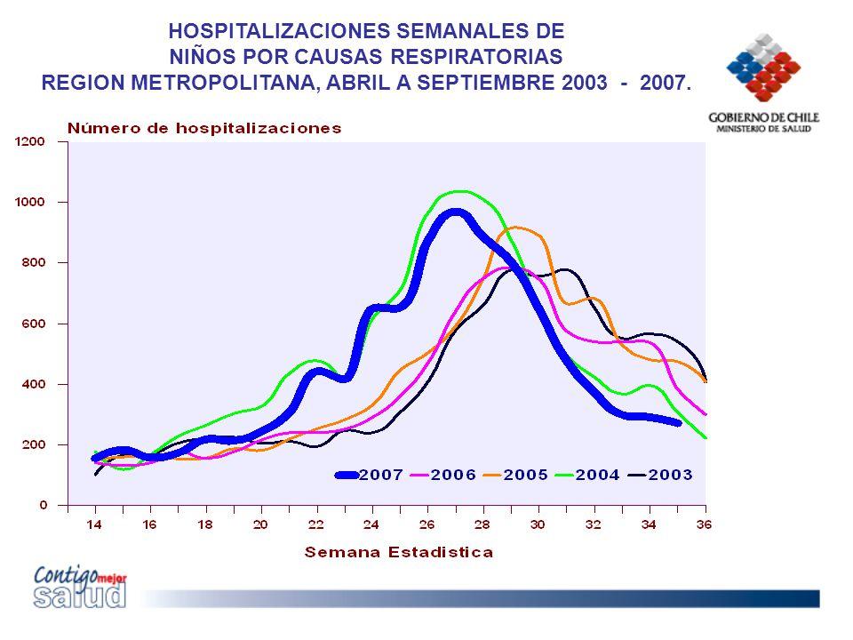 HOSPITALIZACIONES SEMANALES DE NIÑOS POR CAUSAS RESPIRATORIAS