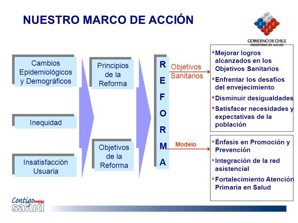NUESTRO MARCO DE ACCIÓN