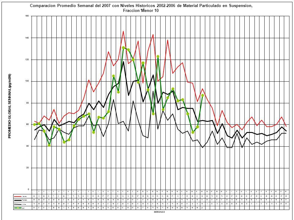 Comparacion Promedio Semanal del 2007 con Niveles Historicos 2002-2006 de Material Particulado en Suspension,