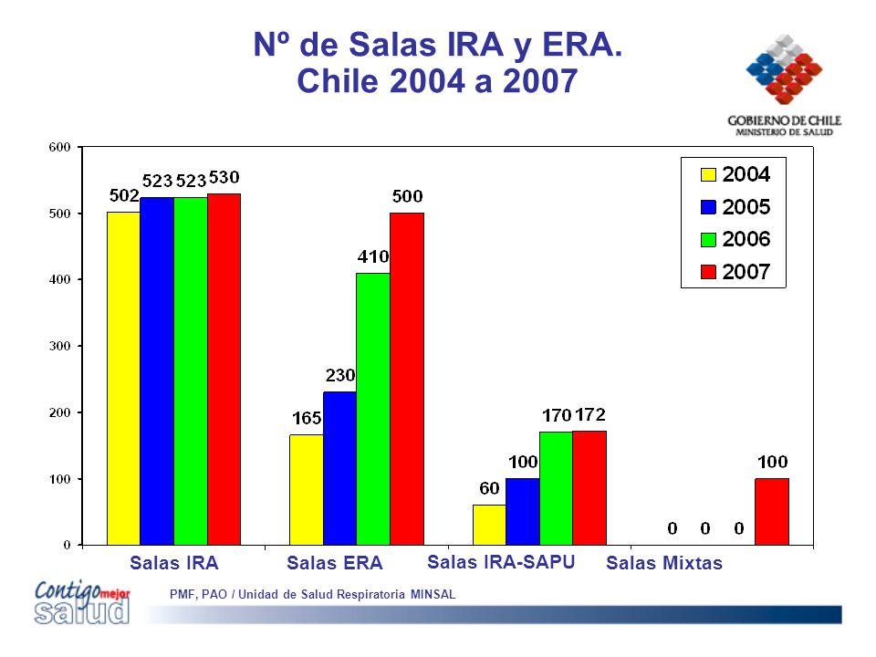 Nº de Salas IRA y ERA. Chile 2004 a 2007