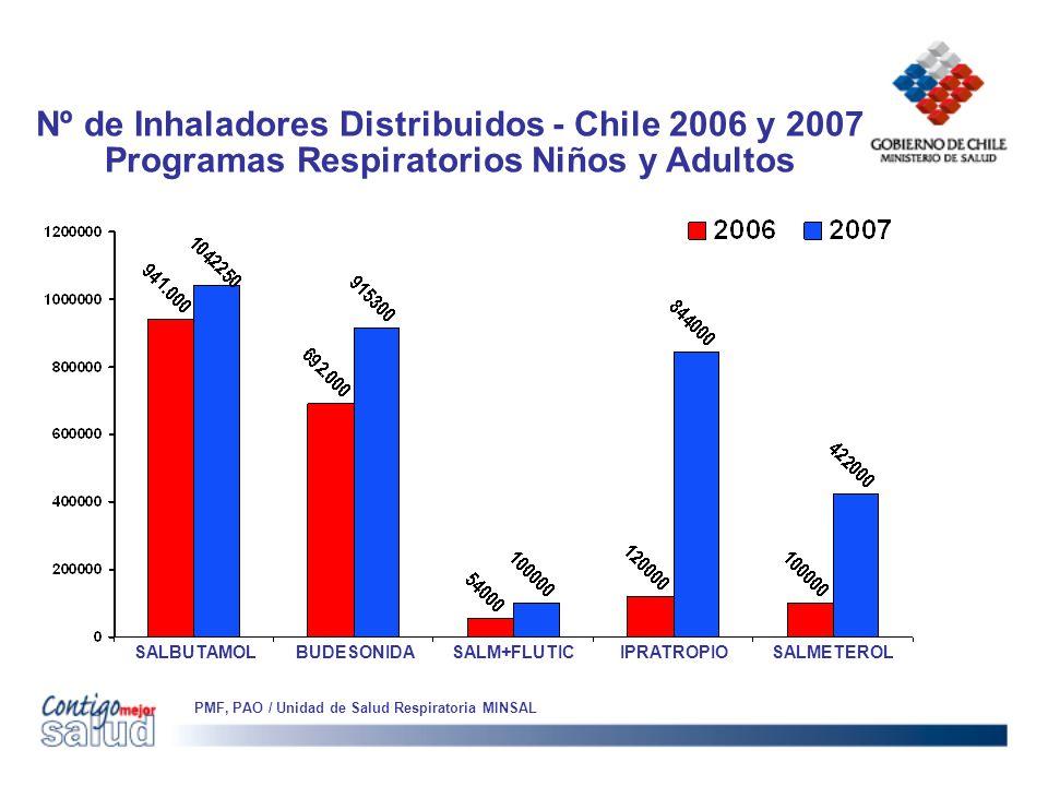 Nº de Inhaladores Distribuidos - Chile 2006 y 2007 Programas Respiratorios Niños y Adultos