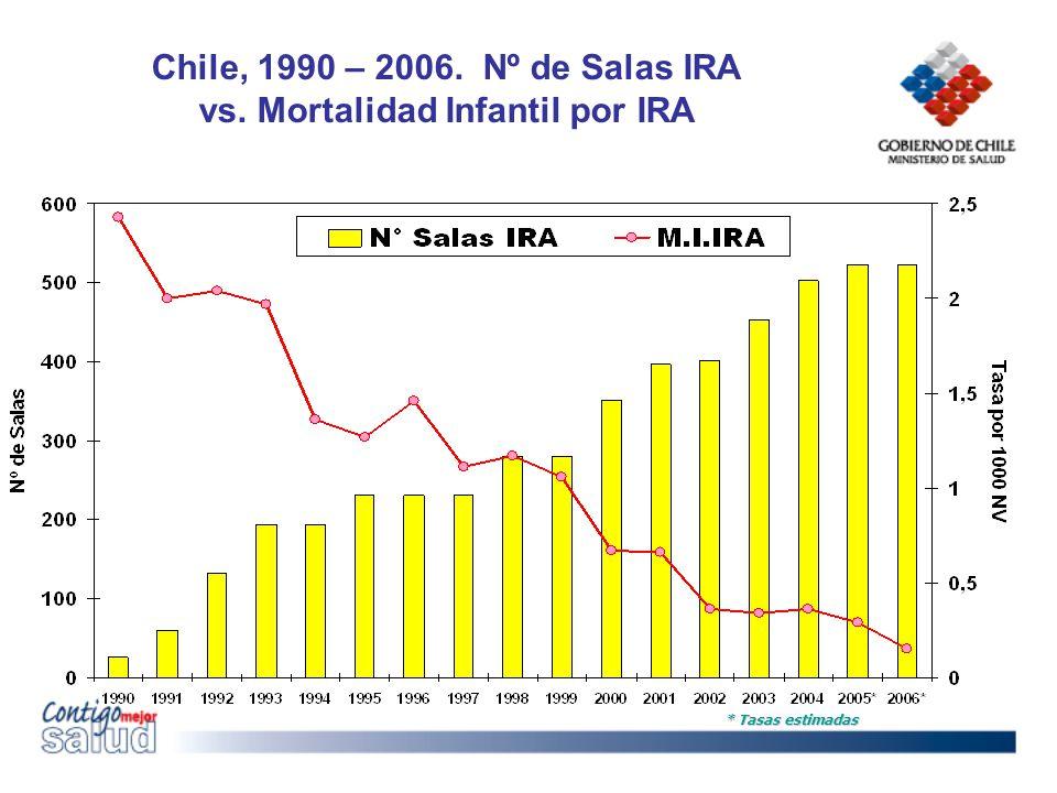 Chile, 1990 – 2006. Nº de Salas IRA vs. Mortalidad Infantil por IRA