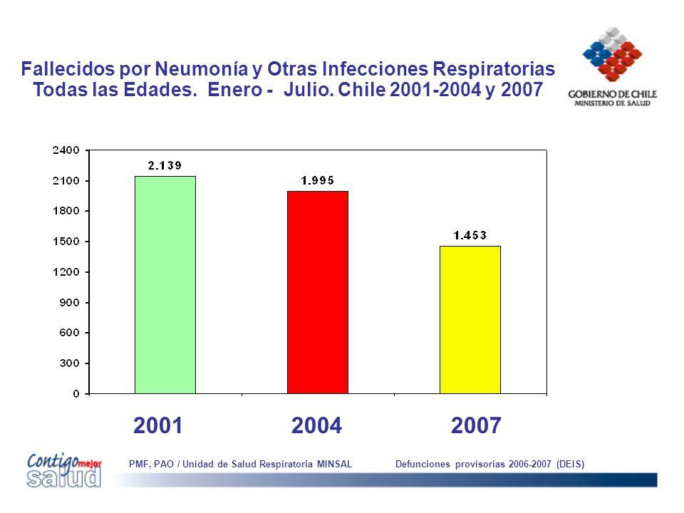 Fallecidos por Neumonía y Otras Infecciones Respiratorias Todas las Edades. Enero - Julio. Chile 2001-2004 y 2007