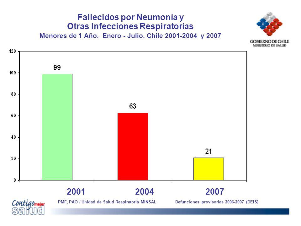 Fallecidos por Neumonía y Otras Infecciones Respiratorias Menores de 1 Año. Enero - Julio. Chile 2001-2004 y 2007