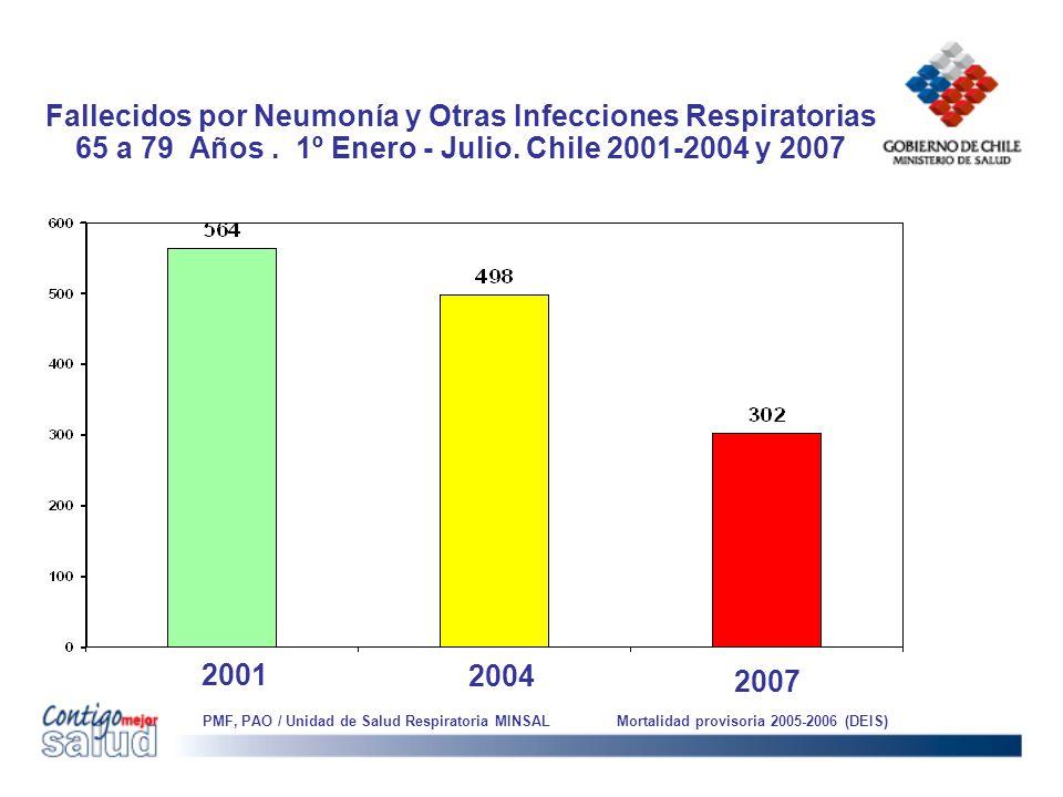 Fallecidos por Neumonía y Otras Infecciones Respiratorias 65 a 79 Años