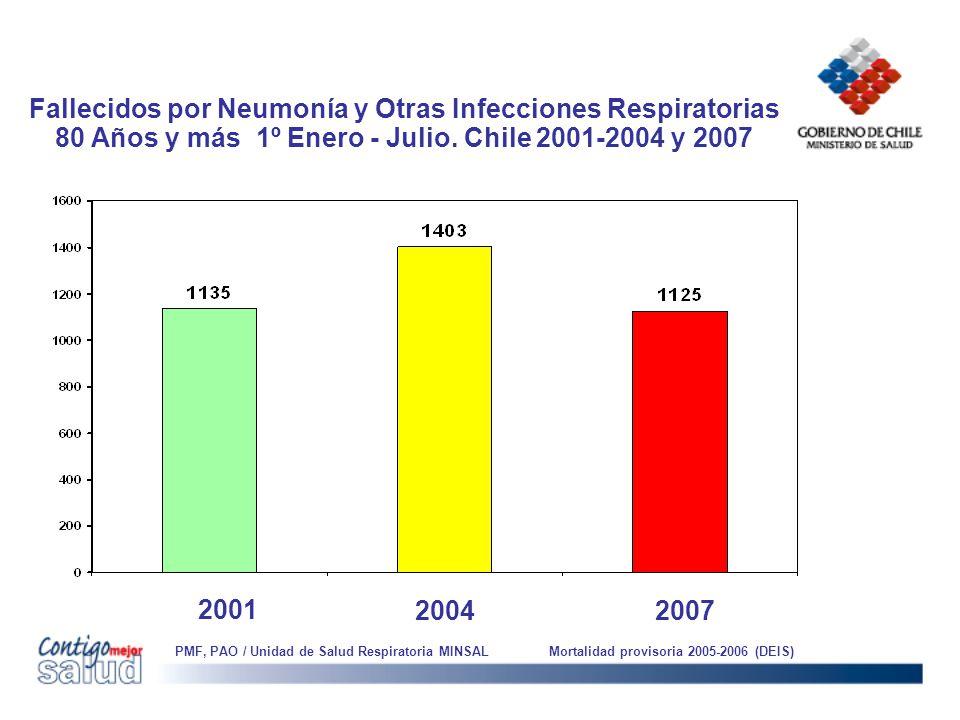 Fallecidos por Neumonía y Otras Infecciones Respiratorias 80 Años y más 1º Enero - Julio. Chile 2001-2004 y 2007