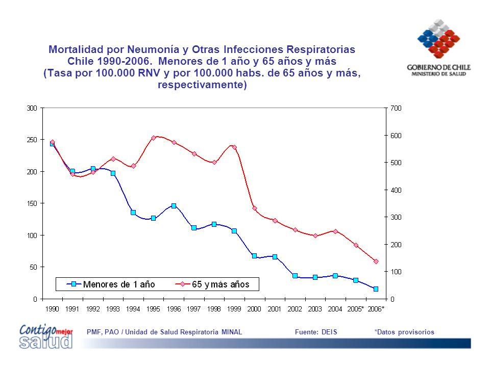 Mortalidad por Neumonía y Otras Infecciones Respiratorias Chile 1990-2006. Menores de 1 año y 65 años y más (Tasa por 100.000 RNV y por 100.000 habs. de 65 años y más, respectivamente)