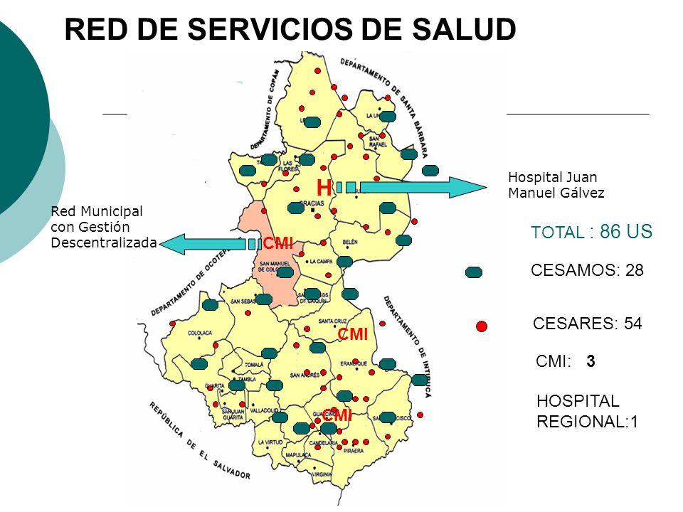 RED DE SERVICIOS DE SALUD