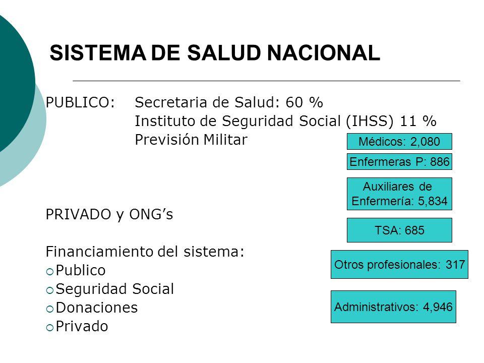 SISTEMA DE SALUD NACIONAL