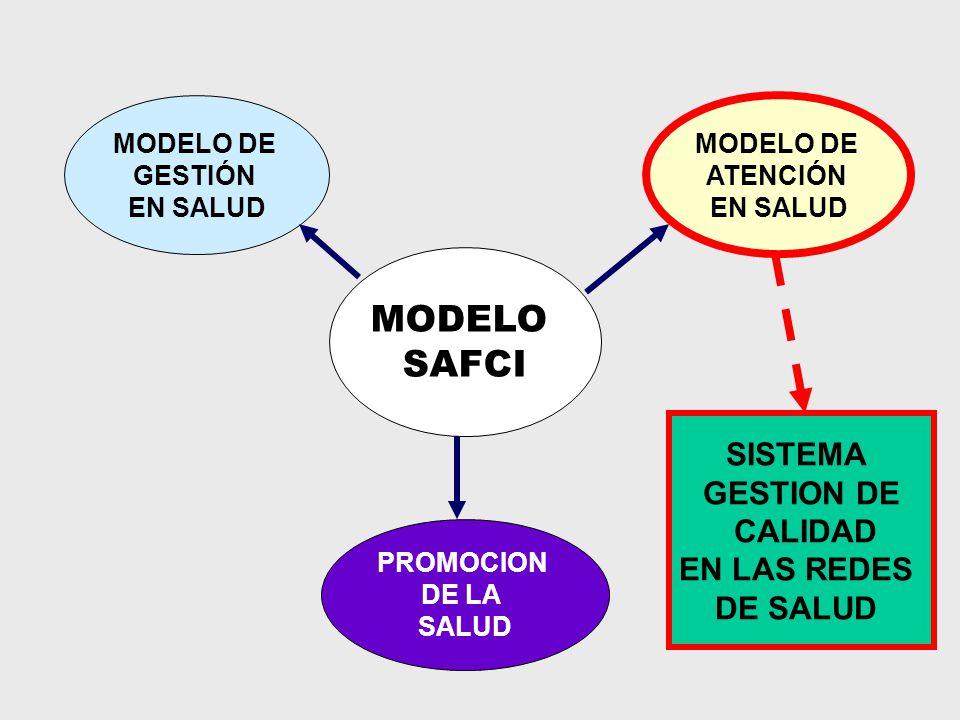 MODELO SAFCI SISTEMA GESTION DE CALIDAD EN LAS REDES DE SALUD