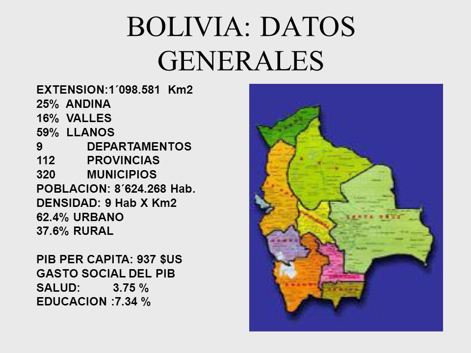 BOLIVIA: DATOS GENERALES