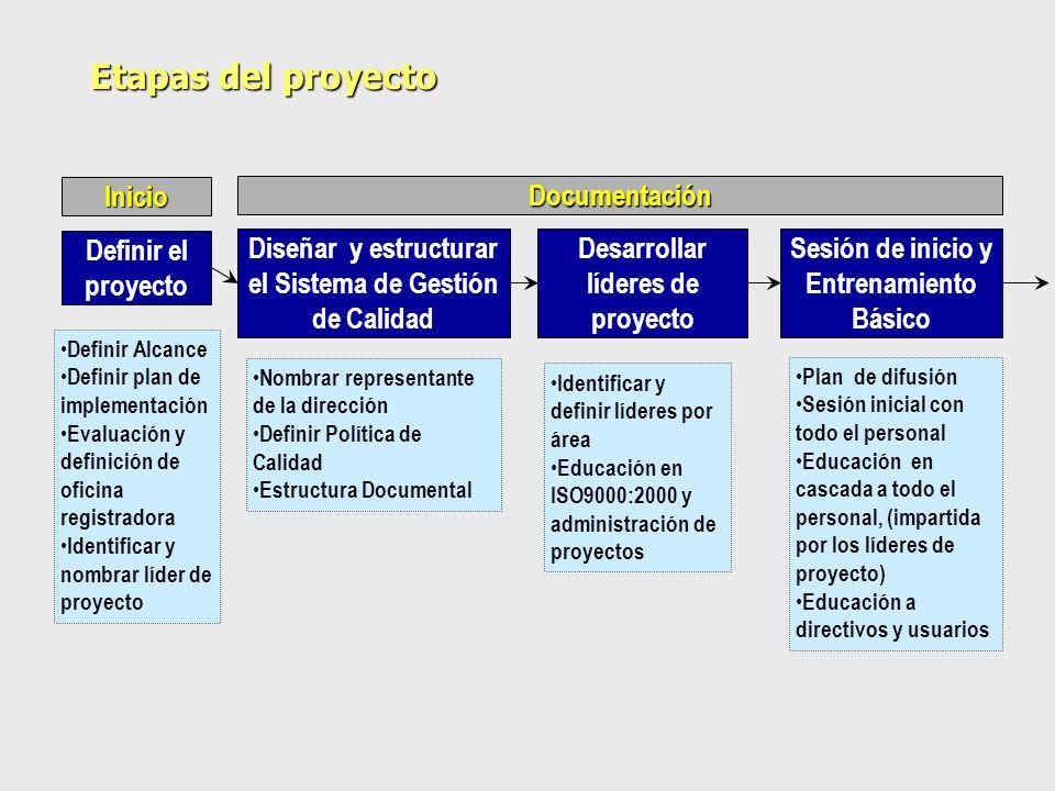 Etapas del proyecto Inicio Documentación Definir el proyecto