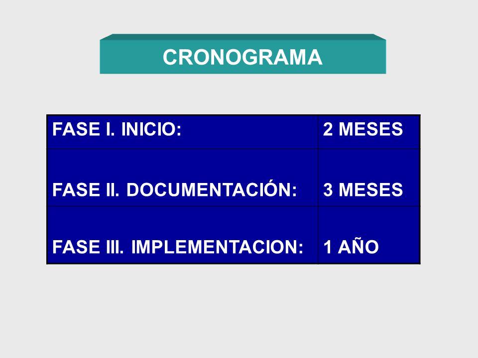 CRONOGRAMA FASE I. INICIO: 2 MESES FASE II. DOCUMENTACIÓN: 3 MESES