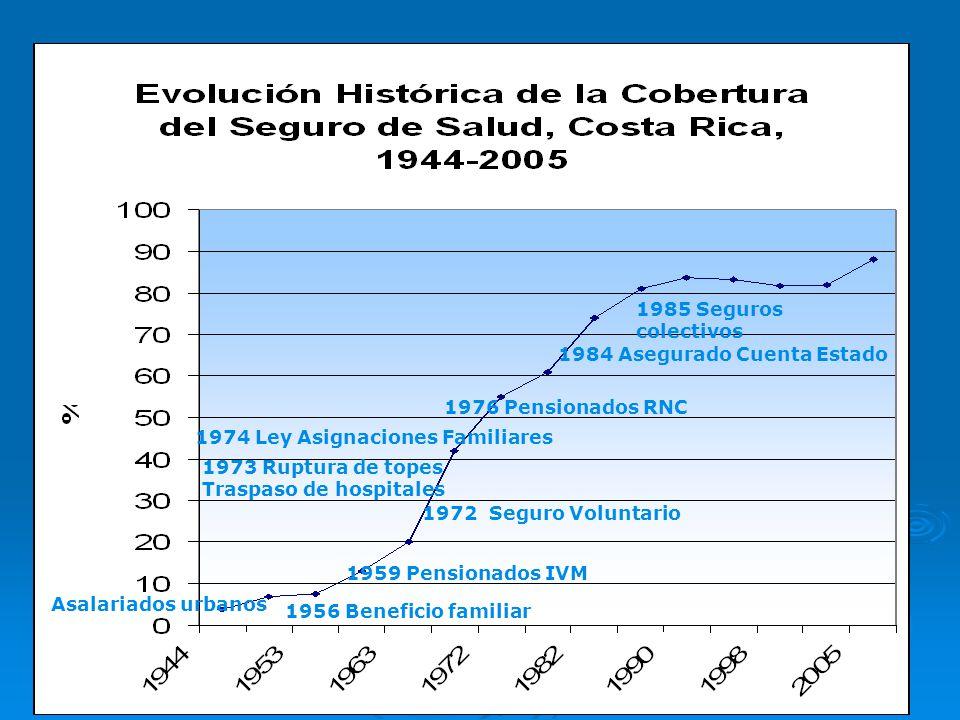1985 Seguros colectivos 1984 Asegurado Cuenta Estado. 1976 Pensionados RNC. 1974 Ley Asignaciones Familiares.