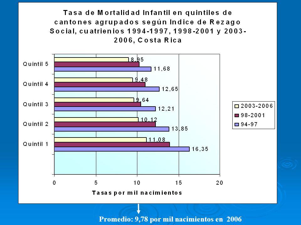 Promedio: 9,78 por mil nacimientos en 2006