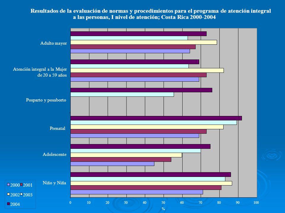 a las personas, I nivel de atención; Costa Rica 2000-2004