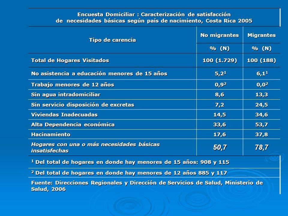 50,7 78,7 Encuesta Domiciliar : Caracterización de satisfacción