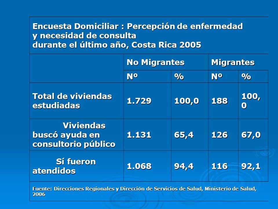 Encuesta Domiciliar : Percepción de enfermedad y necesidad de consulta