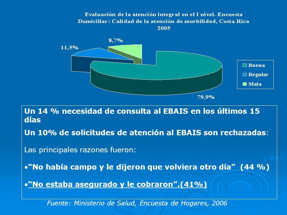 Un 14 % necesidad de consulta al EBAIS en los últimos 15 días