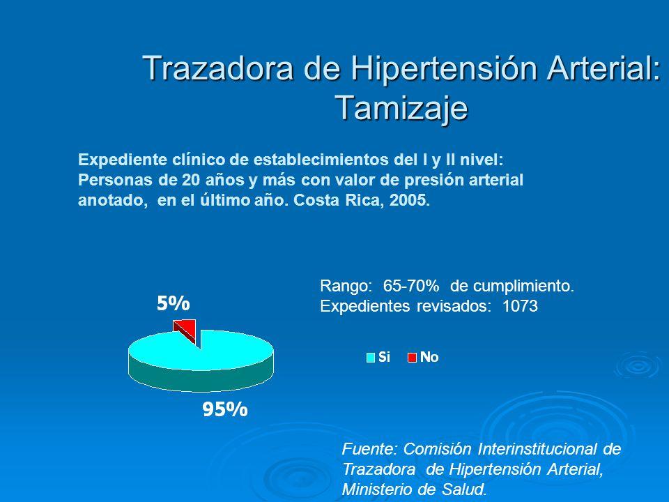 Trazadora de Hipertensión Arterial: Tamizaje