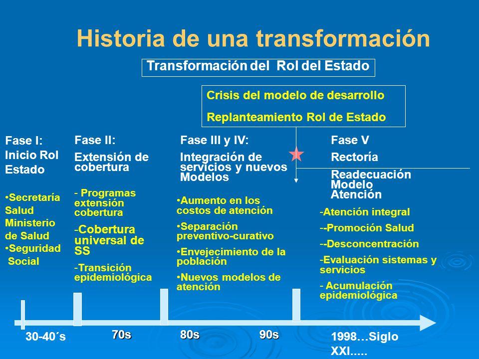 Historia de una transformación