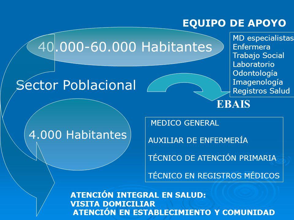 40.000-60.000 Habitantes Sector Poblacional EBAIS 4.000 Habitantes