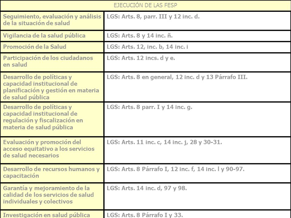 EJECUCIÓN DE LAS FESP Seguimiento, evaluación y análisis de la situación de salud. LGS: Arts. 8, parr. III y 12 inc. d.