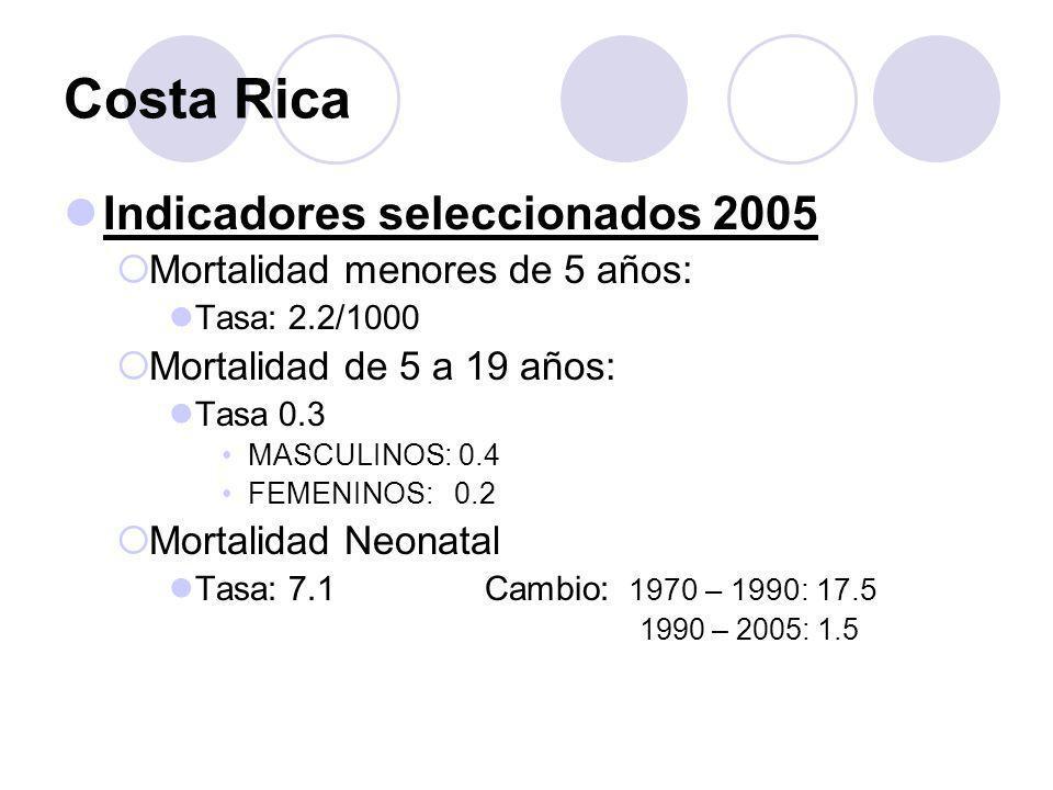 Costa Rica Indicadores seleccionados 2005