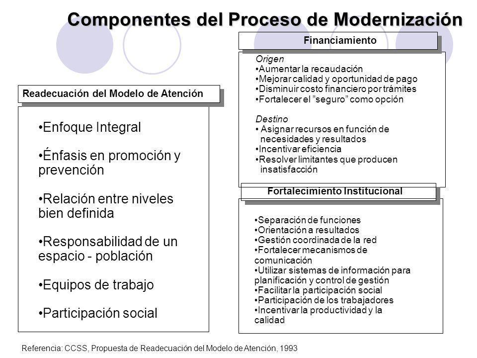 Componentes del Proceso de Modernización
