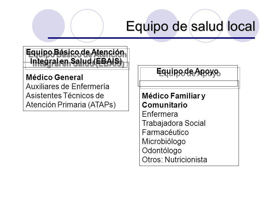 Equipo Básico de Atención Integral en Salud (EBAIS)