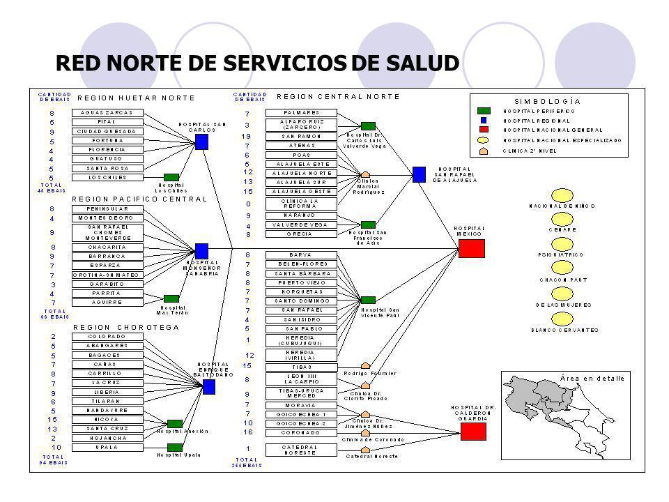 RED NORTE DE SERVICIOS DE SALUD