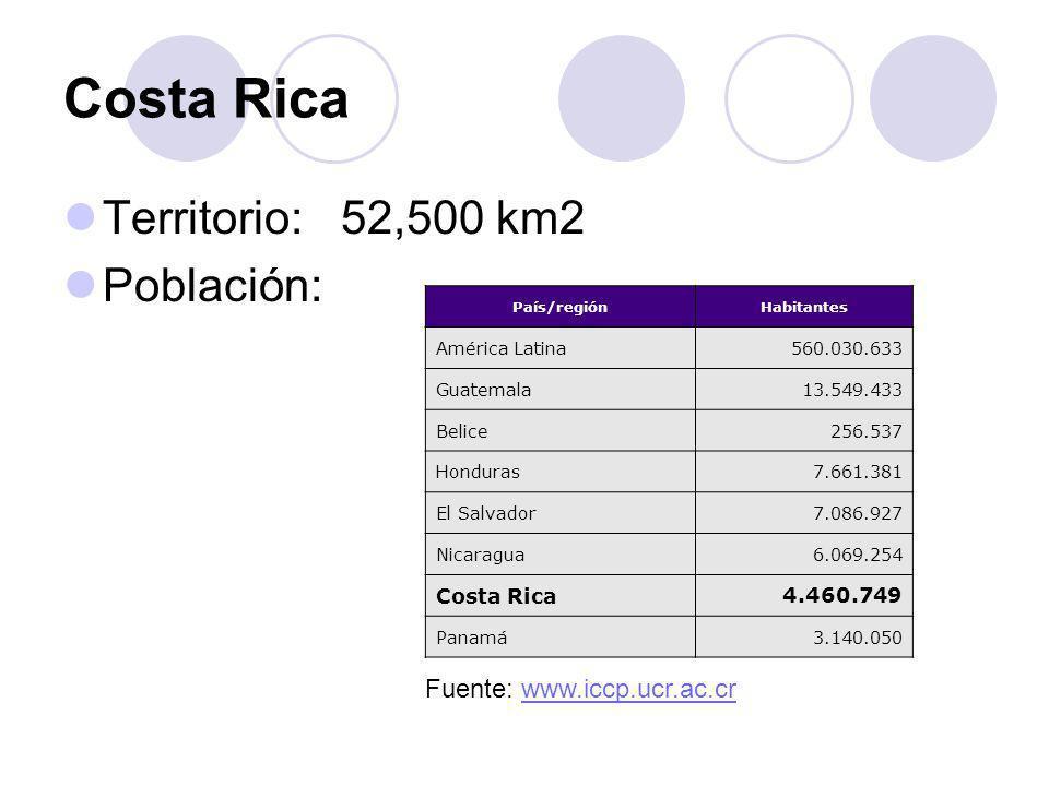 Costa Rica Territorio: 52,500 km2 Población: