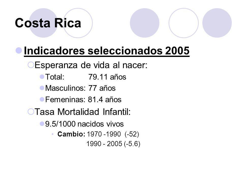 Costa Rica Indicadores seleccionados 2005 Esperanza de vida al nacer: