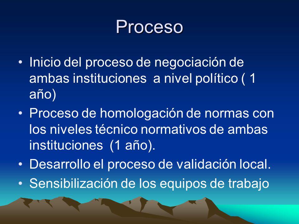 Proceso Inicio del proceso de negociación de ambas instituciones a nivel político ( 1 año)
